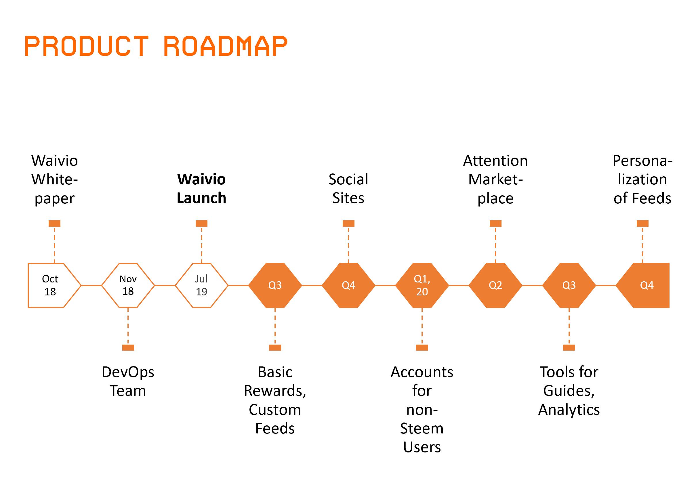 Waivio developement roadmap