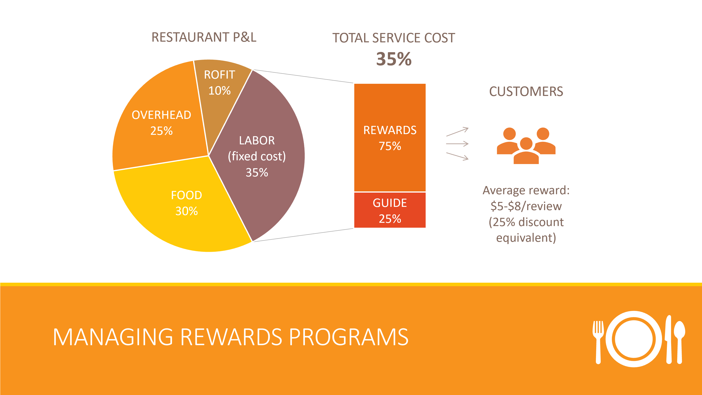 Managing rewards programs
