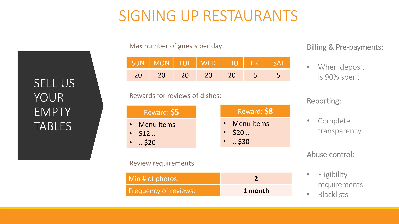 Signing up restaurants
